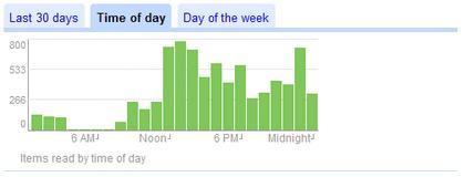 google reader stats 3