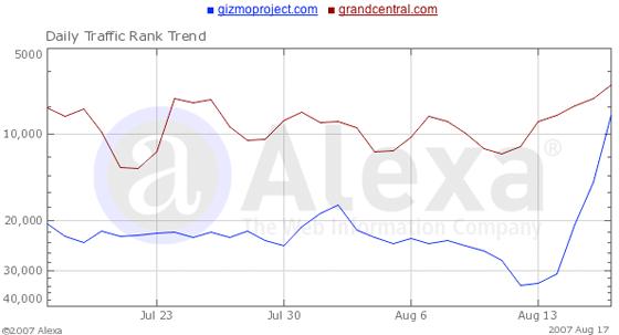 Gizmo Alexa Stats
