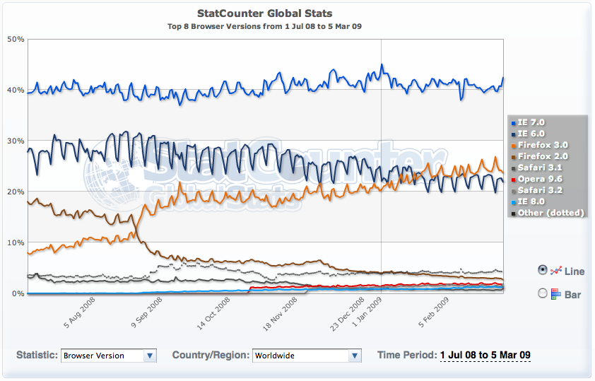 Statcounter global stats interwebz und technikkram for Statcounter global stats